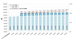 IT人材供給に関する試算結果(低位)