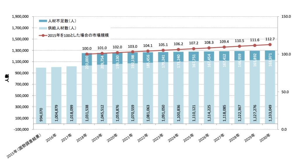 将来的なエンジニアの需要と供給グラフ(経済産業省データ)