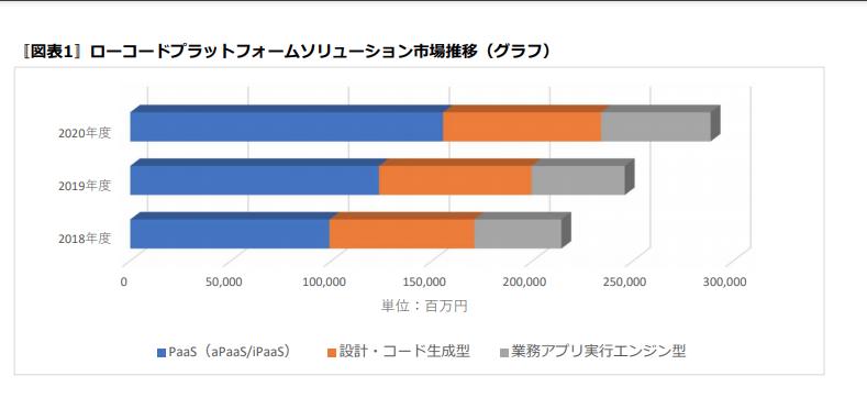 ノーコード・ローコードの市場推移 ミック経済研究所(https://mic-r.co.jp/)