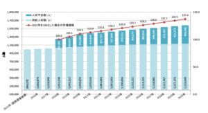IT人材の需給に関する試算結果(https://www.meti.go.jp/policy/it_policy/jinzai/houkokusyo.pdf)