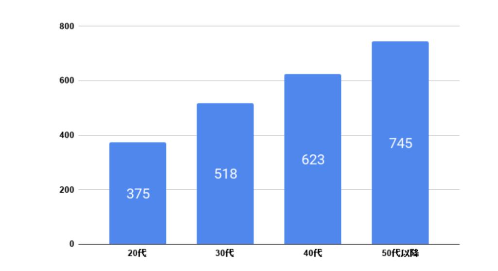 Slerの平均年収グラフ