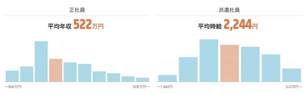 データベースエンジニアの平均年収グラフ