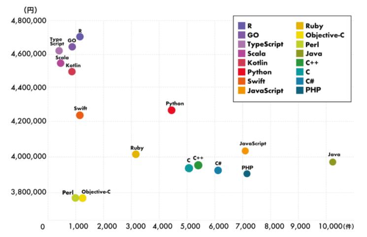 言語別年収グラフ