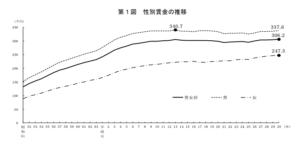 日本の平均年収の推移