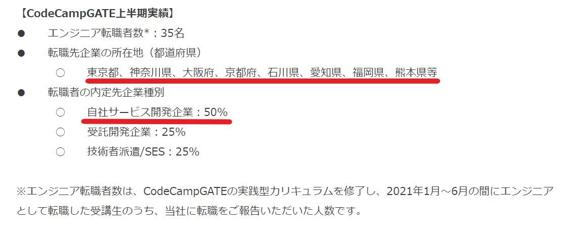 CodeCampGATEの口コミ評判